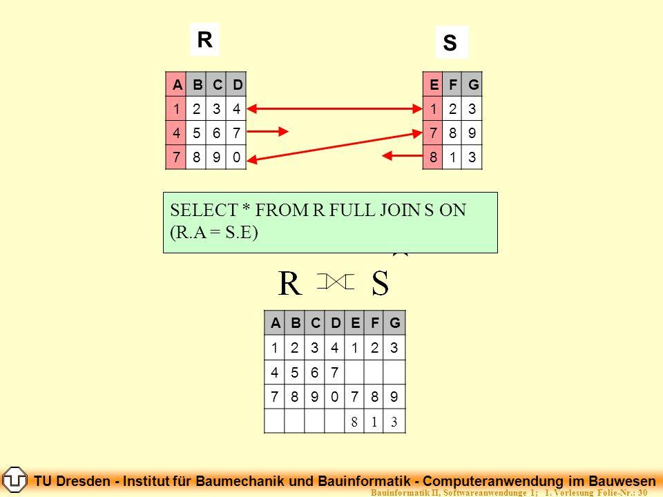 TU Dresden - Institut für Baumechanik und Bauinformatik - Computeranwendung im Bauwesen Folie-Nr.: 30Bauinformatik II, Softwareanwendunge 1; 1. Vorles