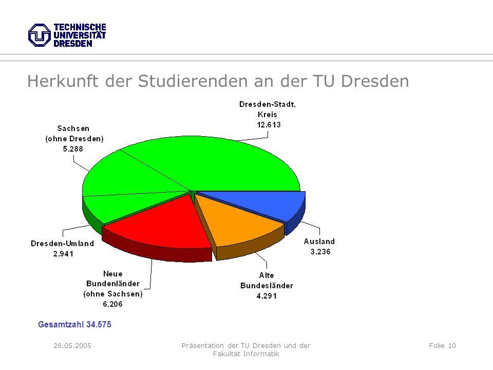 26.05.2005Präsentation der TU Dresden und der Fakultät Informatik Folie 10 Herkunft der Studierenden an der TU Dresden Gesamtzahl 34.575