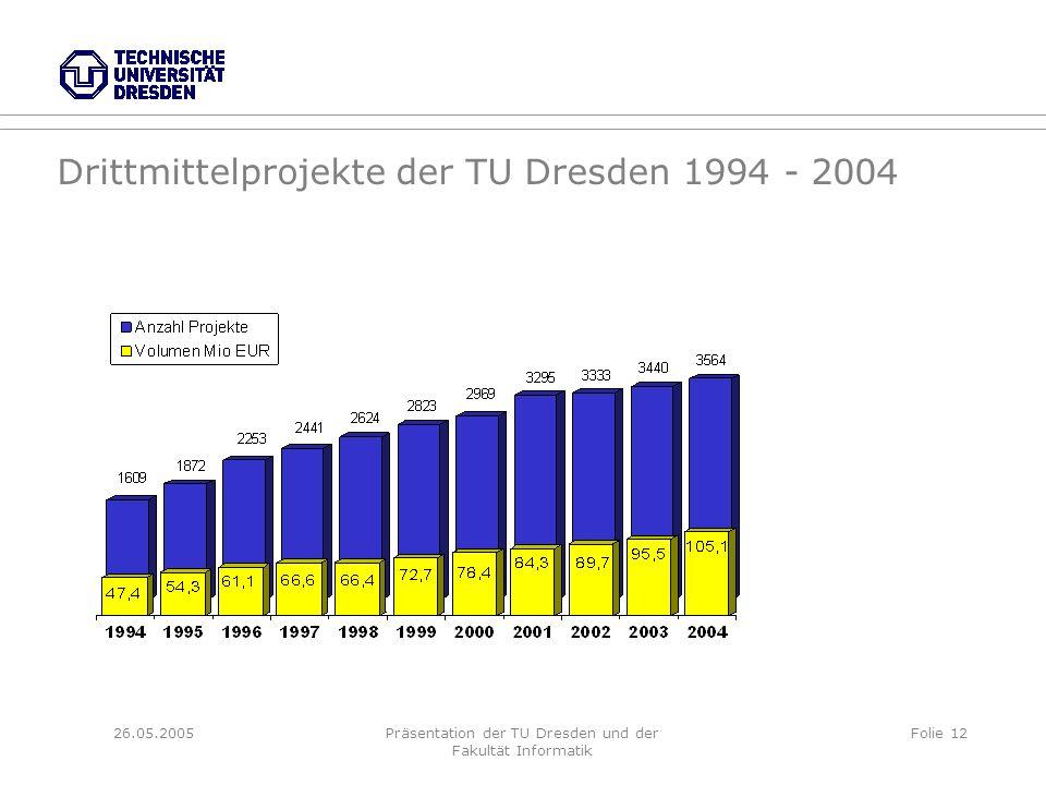 26.05.2005Präsentation der TU Dresden und der Fakultät Informatik Folie 12 Drittmittelprojekte der TU Dresden 1994 - 2004