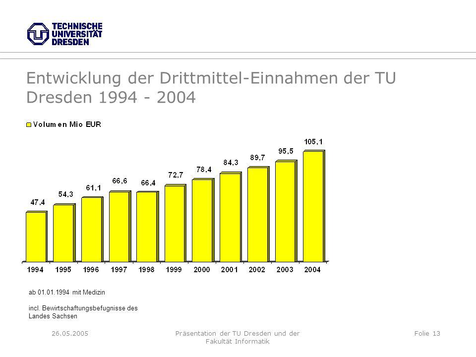 26.05.2005Präsentation der TU Dresden und der Fakultät Informatik Folie 13 Entwicklung der Drittmittel-Einnahmen der TU Dresden 1994 - 2004 ab 01.01.1