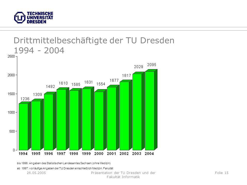 26.05.2005Präsentation der TU Dresden und der Fakultät Informatik Folie 15 Drittmittelbeschäftigte der TU Dresden 1994 - 2004 bis 1996: Angaben des St