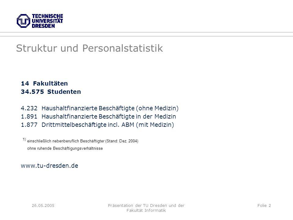 26.05.2005Präsentation der TU Dresden und der Fakultät Informatik Folie 2 Struktur und Personalstatistik 14 Fakultäten 34.575 Studenten 4.232 Haushalt
