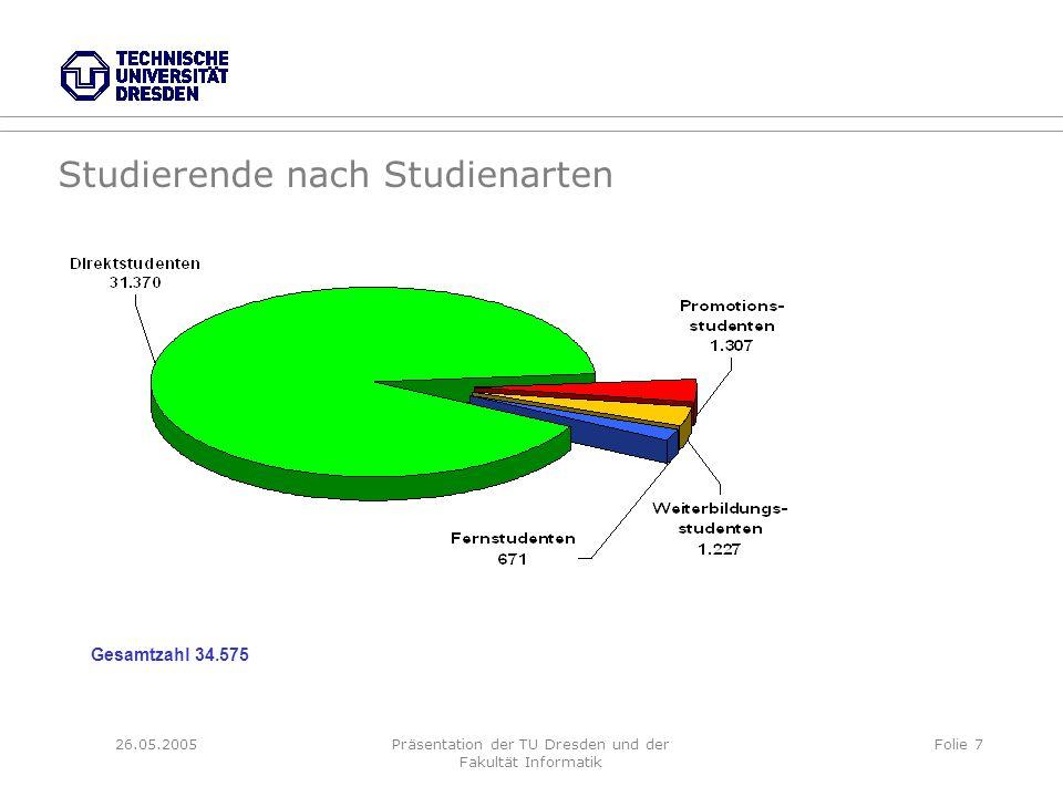 26.05.2005Präsentation der TU Dresden und der Fakultät Informatik Folie 7 Studierende nach Studienarten Gesamtzahl 34.575