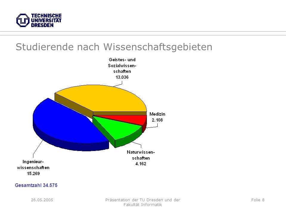 26.05.2005Präsentation der TU Dresden und der Fakultät Informatik Folie 8 Studierende nach Wissenschaftsgebieten Gesamtzahl 34.575