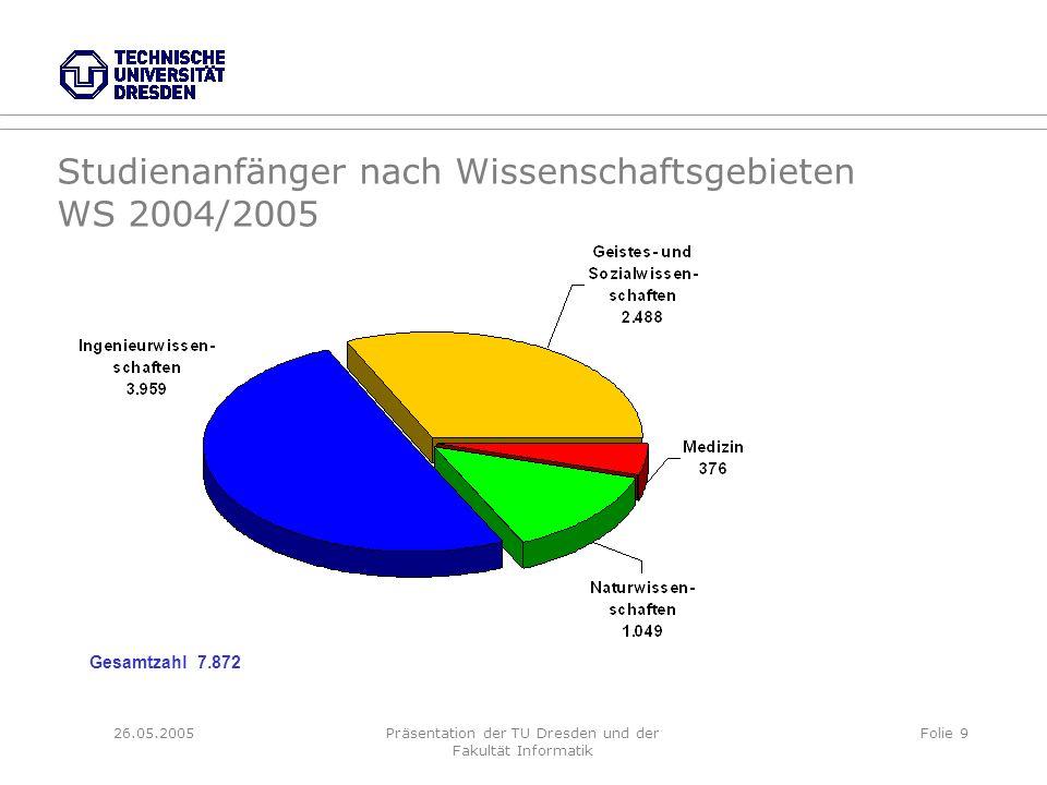 26.05.2005Präsentation der TU Dresden und der Fakultät Informatik Folie 9 Studienanfänger nach Wissenschaftsgebieten WS 2004/2005 Gesamtzahl 7.872