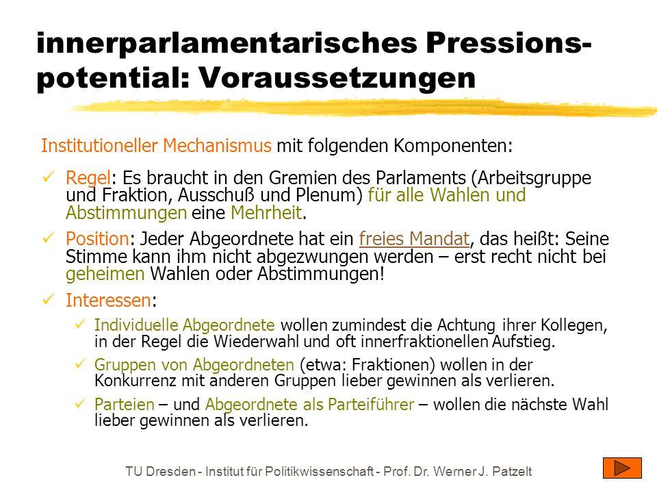 TU Dresden - Institut für Politikwissenschaft - Prof. Dr. Werner J. Patzelt innerparlamentarisches Pressions- potential: Voraussetzungen Institutionel