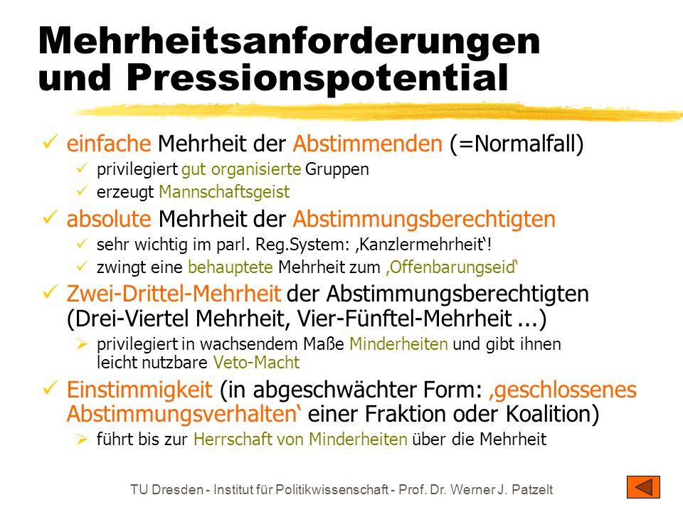 TU Dresden - Institut für Politikwissenschaft - Prof. Dr. Werner J. Patzelt Mehrheitsanforderungen und Pressionspotential einfache Mehrheit der Abstim