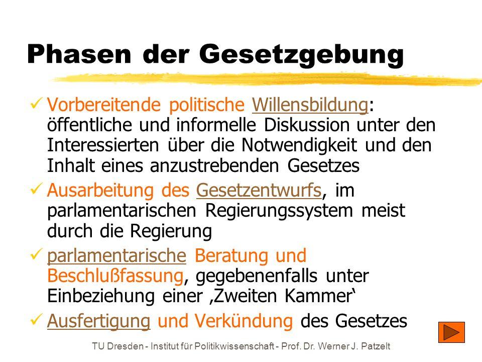 TU Dresden - Institut für Politikwissenschaft - Prof. Dr. Werner J. Patzelt Phasen der Gesetzgebung Vorbereitende politische Willensbildung: öffentlic