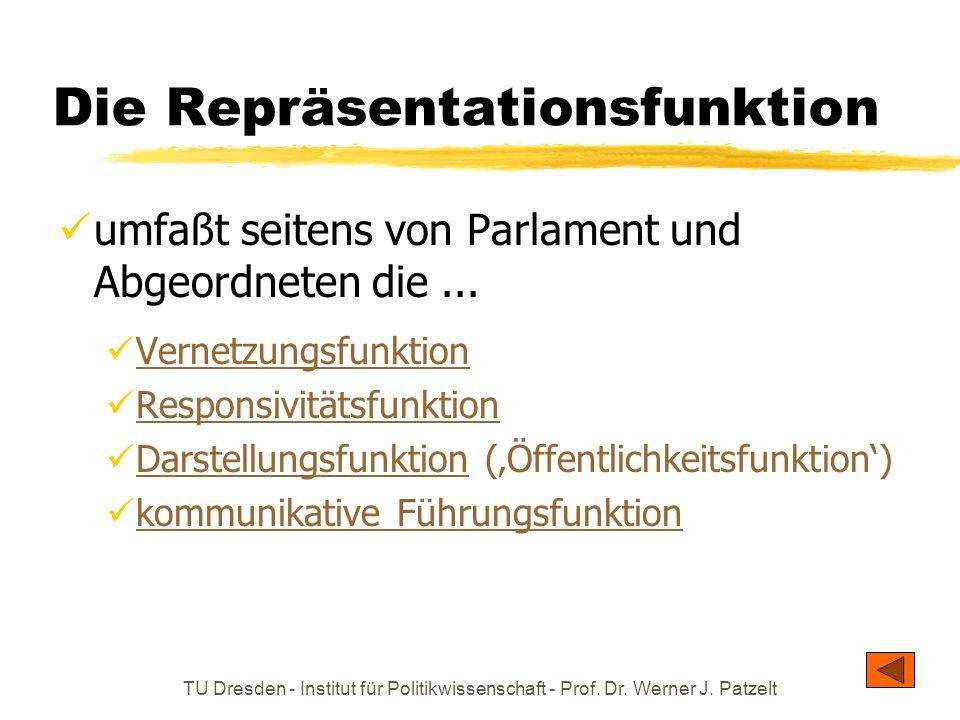 TU Dresden - Institut für Politikwissenschaft - Prof. Dr. Werner J. Patzelt Die Repräsentationsfunktion umfaßt seitens von Parlament und Abgeordneten