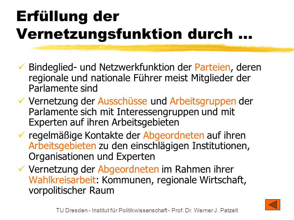 TU Dresden - Institut für Politikwissenschaft - Prof. Dr. Werner J. Patzelt Erfüllung der Vernetzungsfunktion durch... Bindeglied- und Netzwerkfunktio