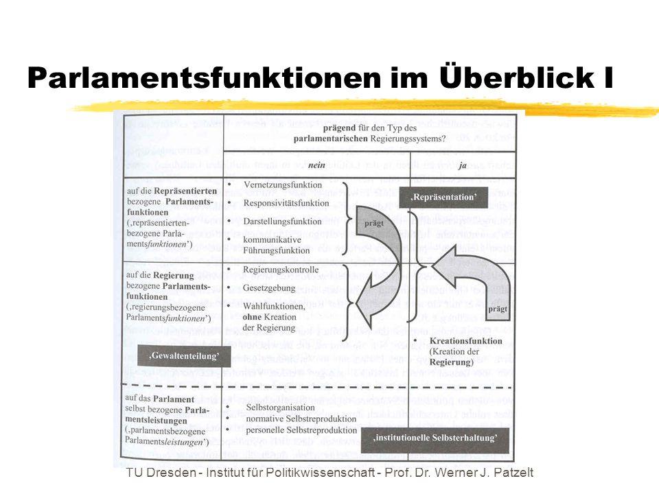 TU Dresden - Institut für Politikwissenschaft - Prof. Dr. Werner J. Patzelt Parlamentsfunktionen im Überblick I