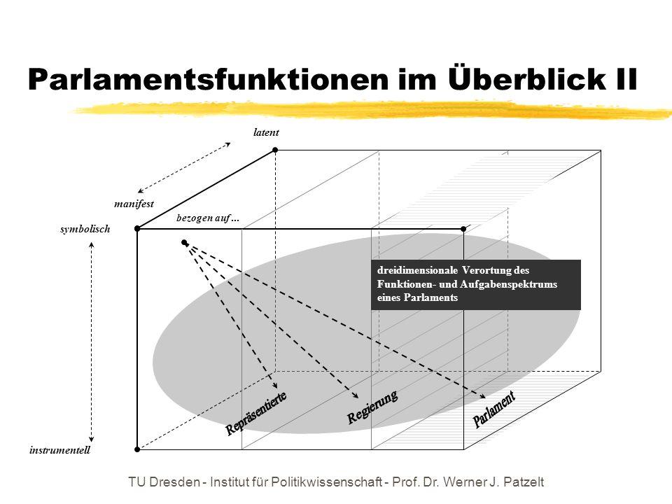 TU Dresden - Institut für Politikwissenschaft - Prof. Dr. Werner J. Patzelt Parlamentsfunktionen im Überblick II instrumentell symbolisch manifest bez