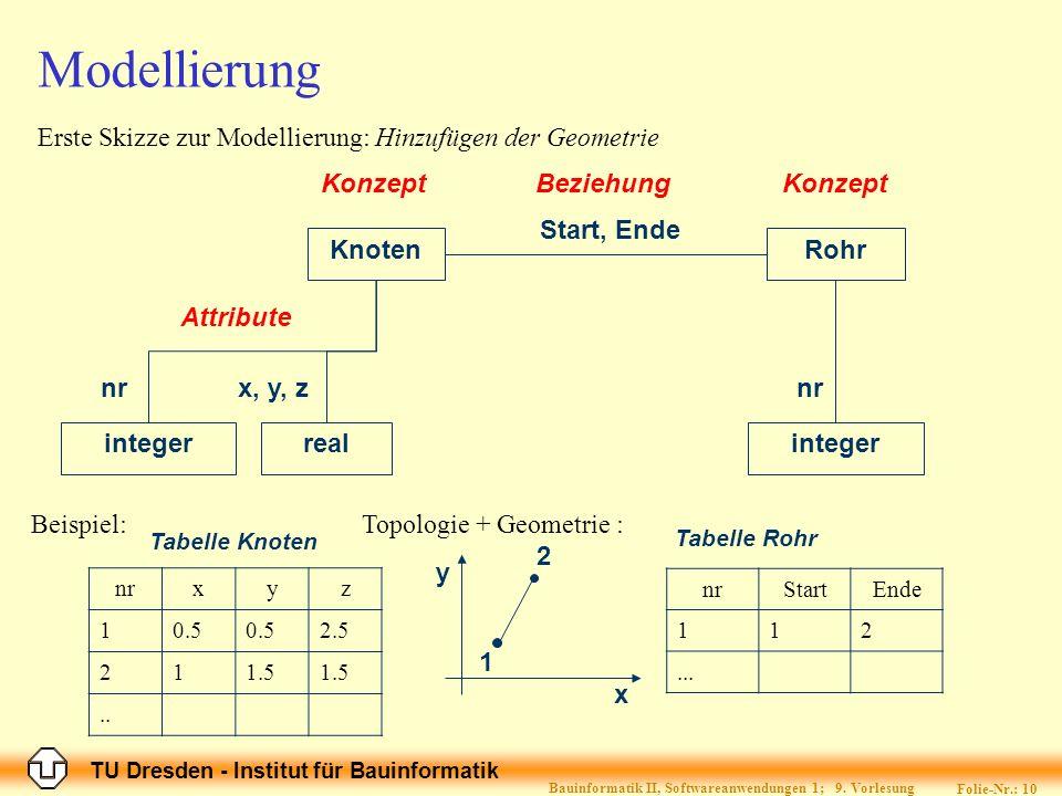 TU Dresden - Institut für Bauinformatik Folie-Nr.: 10 Bauinformatik II, Softwareanwendungen 1; 9. Vorlesung Modellierung Erste Skizze zur Modellierung