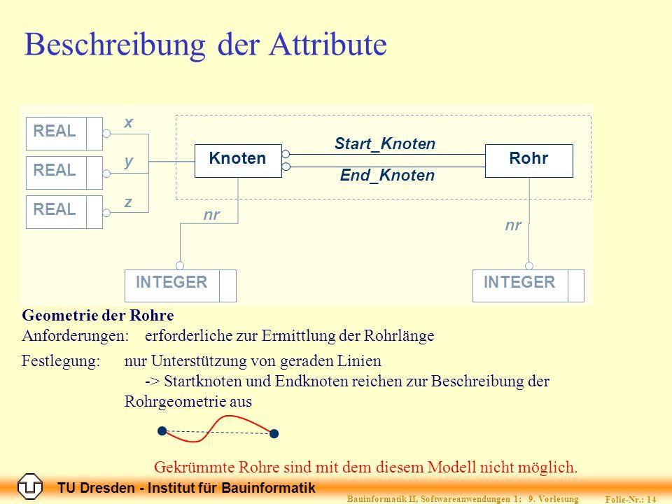 TU Dresden - Institut für Bauinformatik Folie-Nr.: 14 Bauinformatik II, Softwareanwendungen 1; 9. Vorlesung nr INTEGER nr INTEGER REAL x y z Geometrie