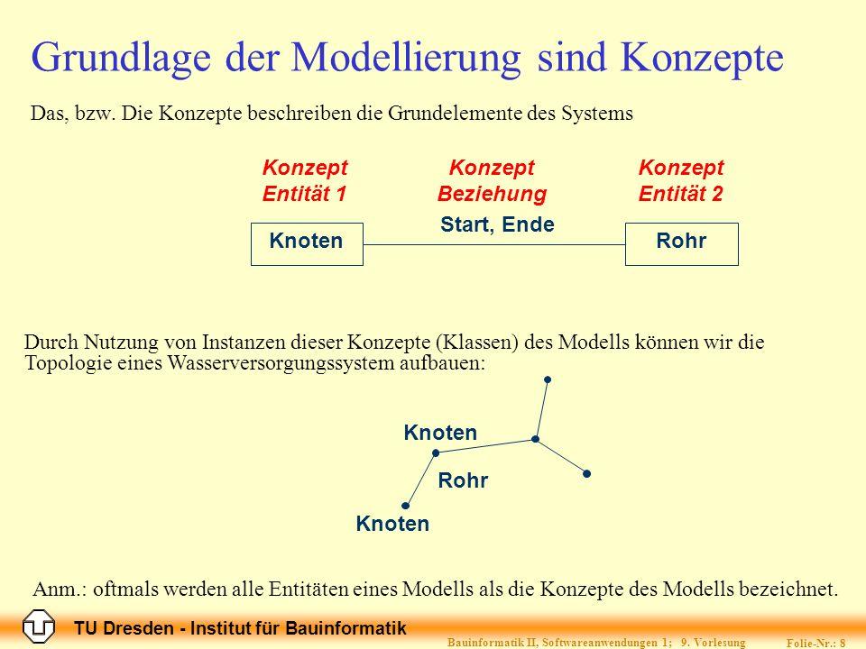 TU Dresden - Institut für Bauinformatik Folie-Nr.: 8 Bauinformatik II, Softwareanwendungen 1; 9. Vorlesung Grundlage der Modellierung sind Konzepte Da