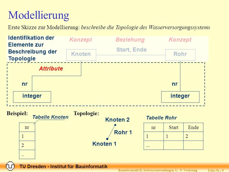 TU Dresden - Institut für Bauinformatik Folie-Nr.: 9 Bauinformatik II, Softwareanwendungen 1; 9. Vorlesung Modellierung nr 1 2.. KnotenRohr Start, End