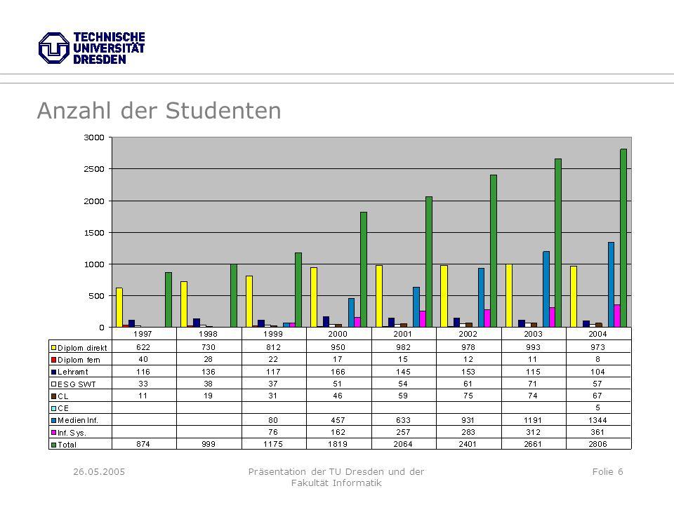 26.05.2005Präsentation der TU Dresden und der Fakultät Informatik Folie 6 Anzahl der Studenten