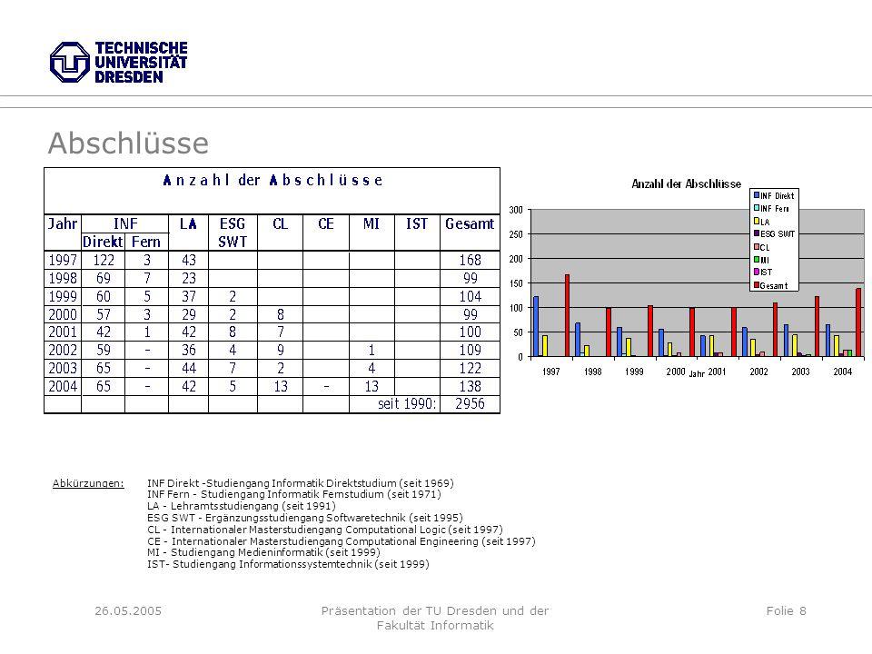 26.05.2005Präsentation der TU Dresden und der Fakultät Informatik Folie 8 Abschlüsse Abkürzungen:INF Direkt -Studiengang Informatik Direktstudium (seit 1969) INF Fern - Studiengang Informatik Fernstudium (seit 1971) LA - Lehramtsstudiengang (seit 1991) ESG SWT - Ergänzungsstudiengang Softwaretechnik (seit 1995) CL - Internationaler Masterstudiengang Computational Logic (seit 1997) CE - Internationaler Masterstudiengang Computational Engineering (seit 1997) MI - Studiengang Medieninformatik (seit 1999) IST- Studiengang Informationssystemtechnik (seit 1999)