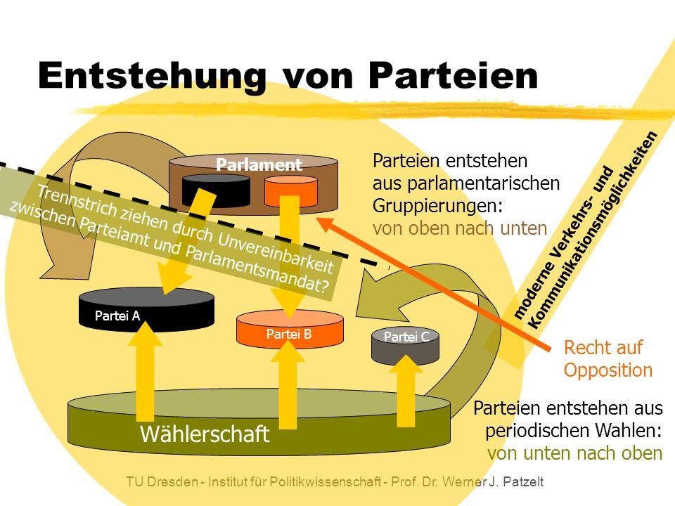 TU Dresden - Institut für Politikwissenschaft - Prof. Dr. Werner J. Patzelt moderne Verkehrs- und Kommunikationsmöglichkeiten Entstehung von Parteien