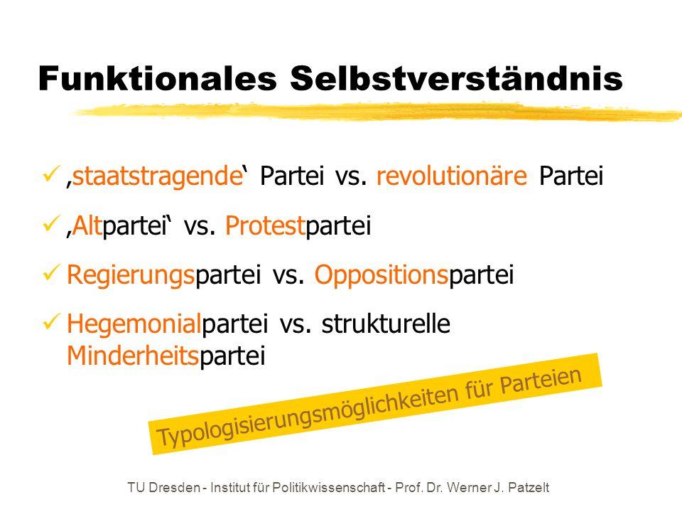 TU Dresden - Institut für Politikwissenschaft - Prof. Dr. Werner J. Patzelt Funktionales Selbstverständnis staatstragende Partei vs. revolutionäre Par