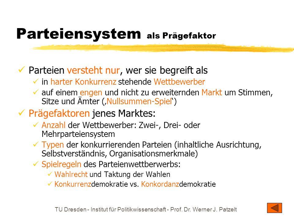 TU Dresden - Institut für Politikwissenschaft - Prof. Dr. Werner J. Patzelt Parteiensystem als Prägefaktor Parteien versteht nur, wer sie begreift als