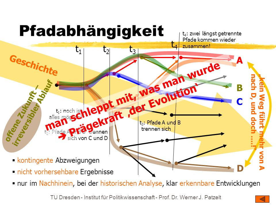 TU Dresden - Institut für Politikwissenschaft - Prof. Dr. Werner J. Patzelt Pfadabhängigkeit t 4 : zwei längst getrennte Pfade kommen wieder zusammen!