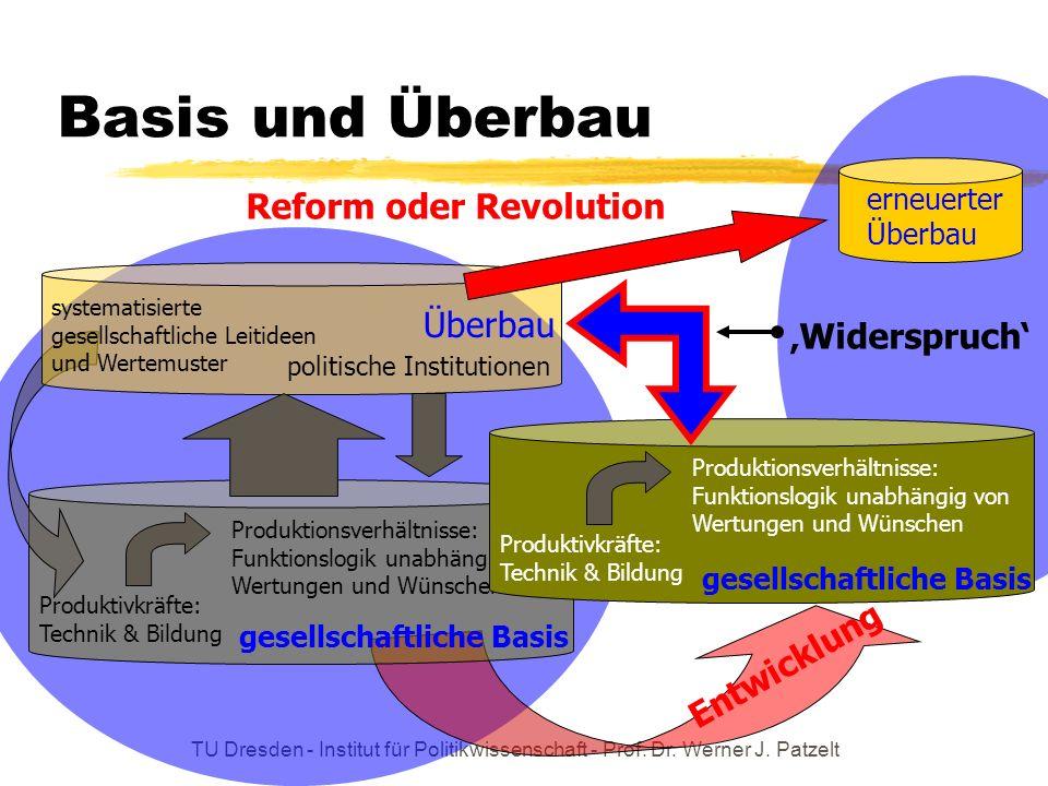 TU Dresden - Institut für Politikwissenschaft - Prof. Dr. Werner J. Patzelt Basis und Überbau Produktivkräfte: Technik & Bildung Produktionsverhältnis