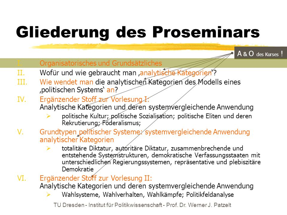 TU Dresden - Institut für Politikwissenschaft - Prof. Dr. Werner J. Patzelt A & O des Kurses ! Gliederung des Proseminars I.Organisatorisches und Grun