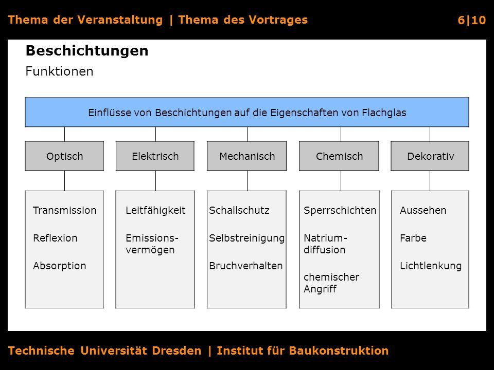 Technische Universität Dresden | Institut für Baukonstruktion Thema der Veranstaltung | Thema des Vortrages 7|10