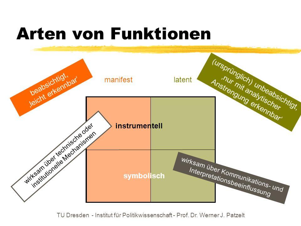 TU Dresden - Institut für Politikwissenschaft - Prof. Dr. Werner J. Patzelt Arten von Funktionen manifest latent symbolisch instrumentell beabsichtigt