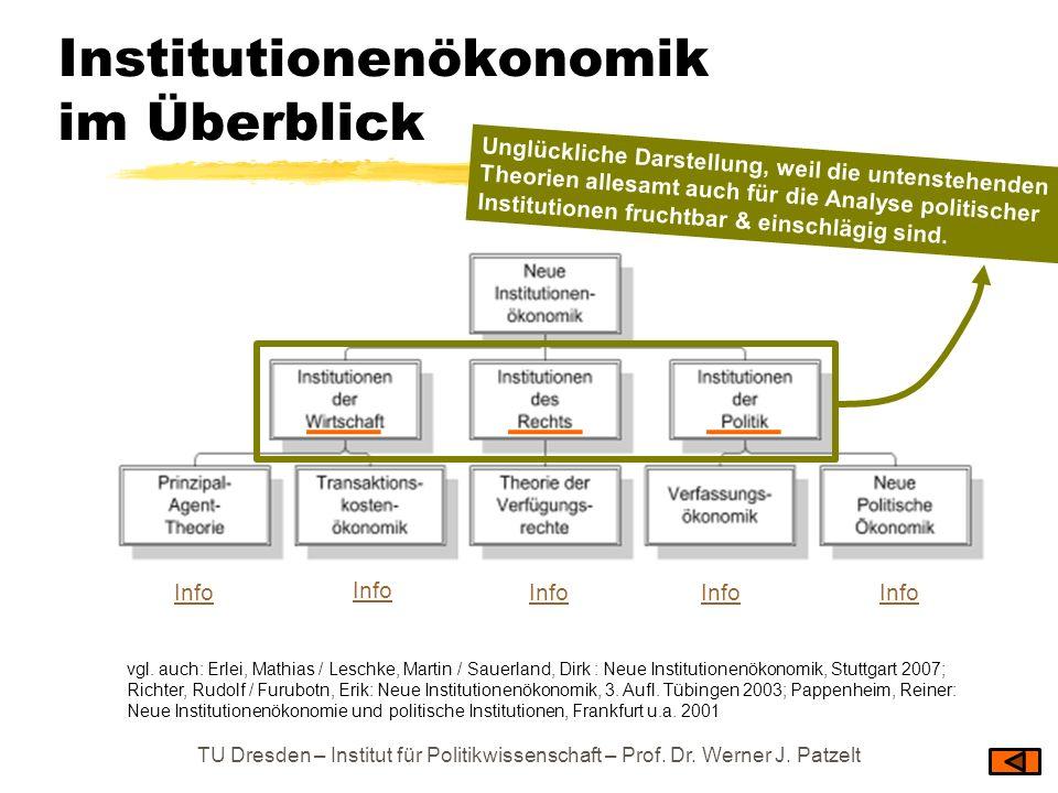 Institutionenökonomik im Überblick TU Dresden – Institut für Politikwissenschaft – Prof. Dr. Werner J. Patzelt Info vgl. auch: Erlei, Mathias / Leschk
