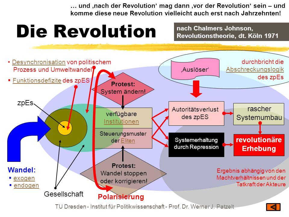 TU Dresden - Institut für Politikwissenschaft - Prof. Dr. Werner J. Patzelt Die Revolution Wandel: Desynchronisation von politischem Prozess und Umwel