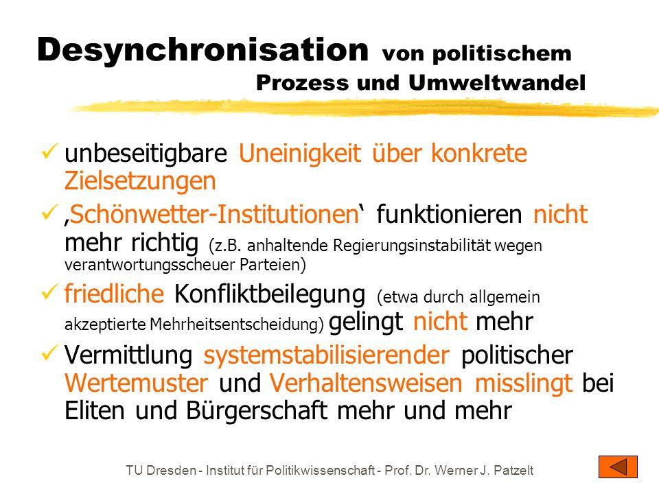 TU Dresden - Institut für Politikwissenschaft - Prof. Dr. Werner J. Patzelt Desynchronisation von politischem Prozess und Umweltwandel unbeseitigbare
