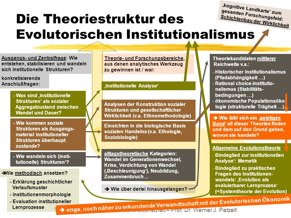 TU Dresden – Institut für Politikwissenschaft – Prof. Dr. Werner J. Patzelt Theorie- und Forschungsbereiche, aus denen analytisches Werkzeug zu gewinn