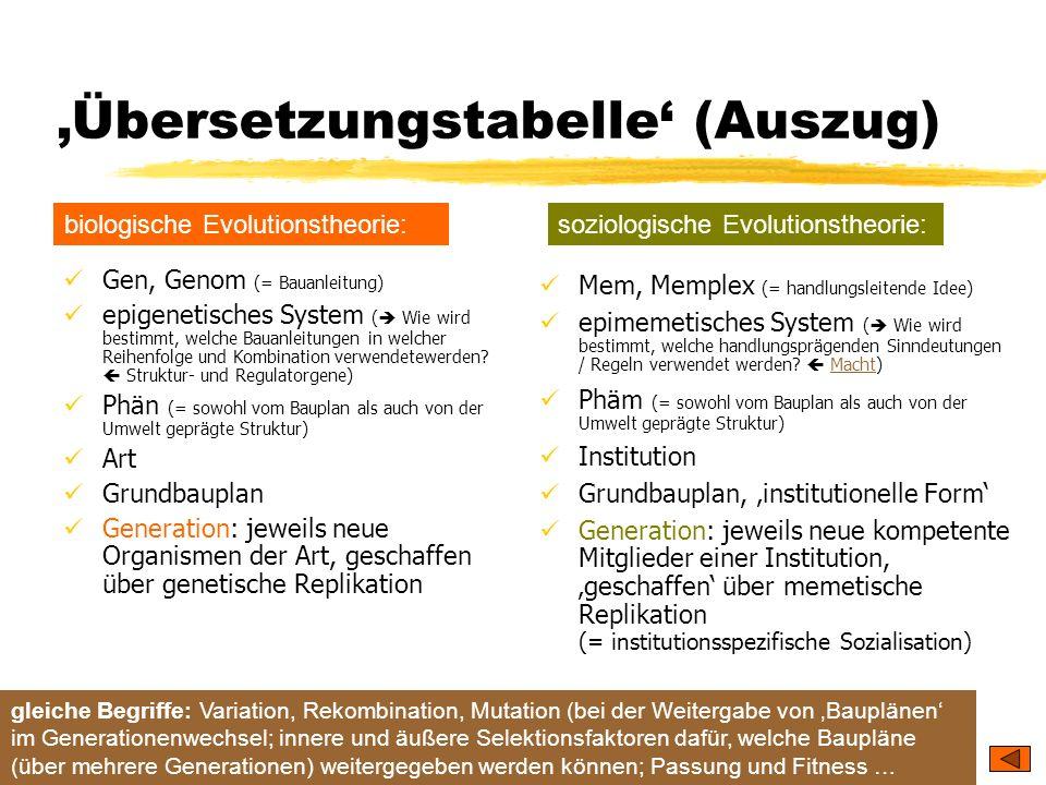 TU Dresden – Institut für Politikwissenschaft – Prof. Dr. Werner J. Patzelt Übersetzungstabelle (Auszug) Gen, Genom (= Bauanleitung) epigenetisches Sy