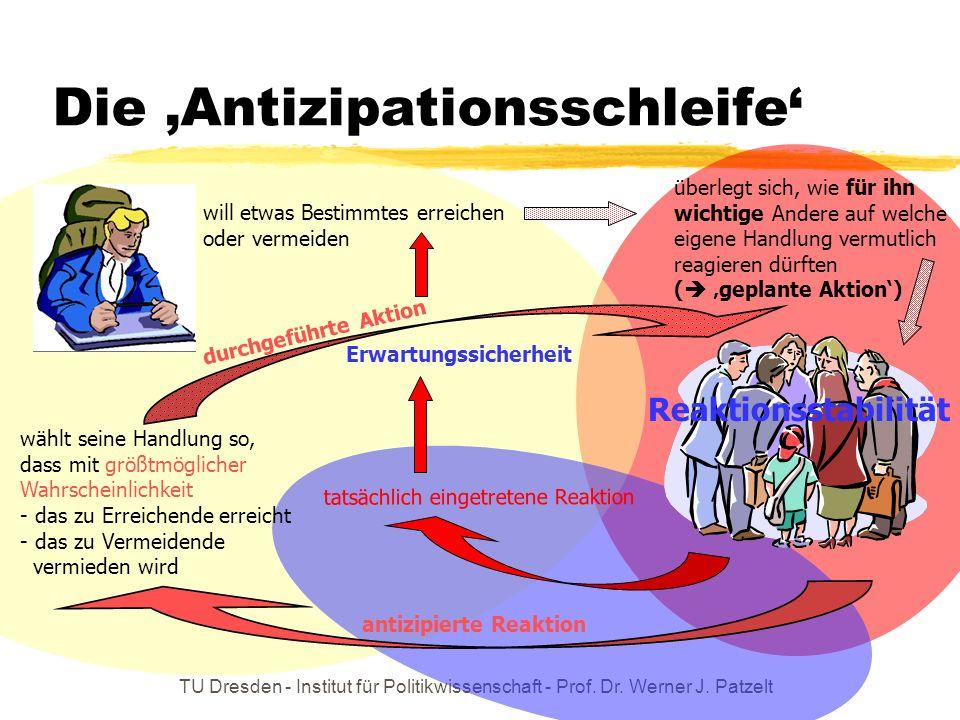 TU Dresden - Institut für Politikwissenschaft - Prof. Dr. Werner J. Patzelt Die Antizipationsschleife will etwas Bestimmtes erreichen oder vermeiden ü