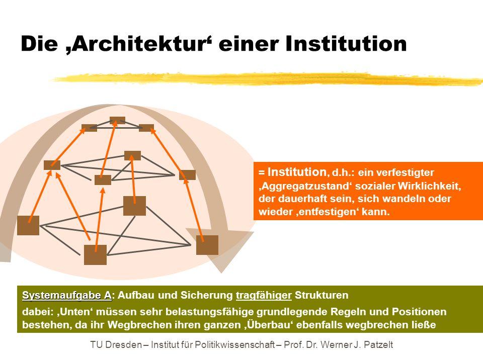 TU Dresden – Institut für Politikwissenschaft – Prof. Dr. Werner J. Patzelt Die Architektur einer Institution = Institution, d.h.: ein verfestigter Ag