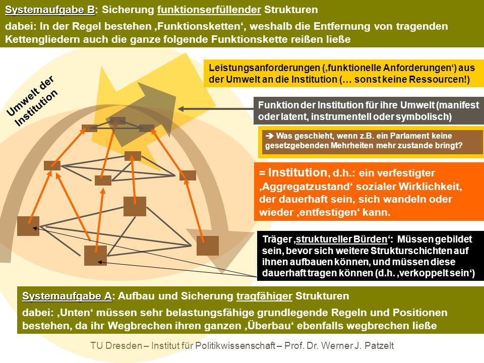 TU Dresden – Institut für Politikwissenschaft – Prof. Dr. Werner J. Patzelt = Institution, d.h.: ein verfestigter Aggregatzustand sozialer Wirklichkei
