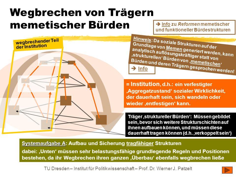 TU Dresden – Institut für Politikwissenschaft – Prof. Dr. Werner J. Patzelt Info Wegbrechen von Trägern memetischer Bürden = Institution, d.h.: ein ve