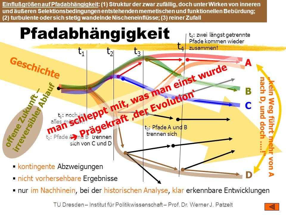TU Dresden – Institut für Politikwissenschaft – Prof. Dr. Werner J. Patzelt Pfadabhängigkeit t 4 : zwei längst getrennte Pfade kommen wieder zusammen!