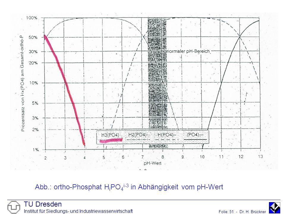 TU Dresden Institut für Siedlungs- und Industriewasserwirtschaft Folie: 51 - Dr. H. Brückner Abb.: ortho-Phosphat H i PO 4 i-3 in Abhängigkeit vom pH-