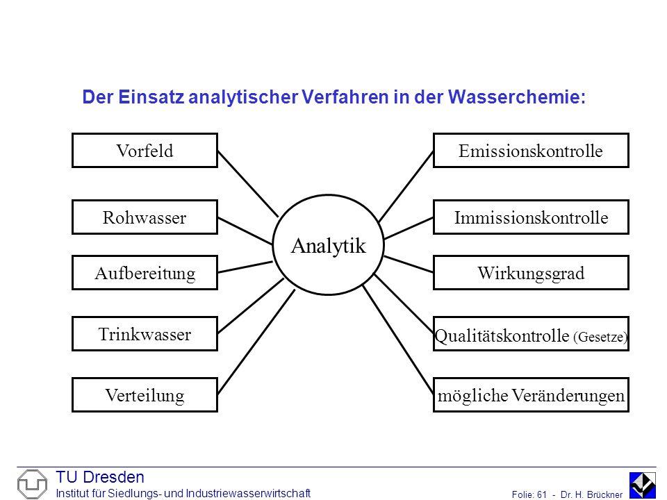 TU Dresden Institut für Siedlungs- und Industriewasserwirtschaft Folie: 61 - Dr. H. Brückner Der Einsatz analytischer Verfahren in der Wasserchemie: A