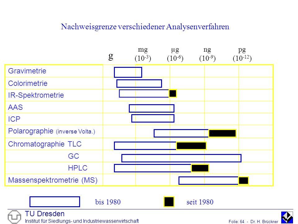 TU Dresden Institut für Siedlungs- und Industriewasserwirtschaft Folie: 64 - Dr. H. Brückner Gravimetrie Colorimetrie IR-Spektrometrie AAS ICP Polarog