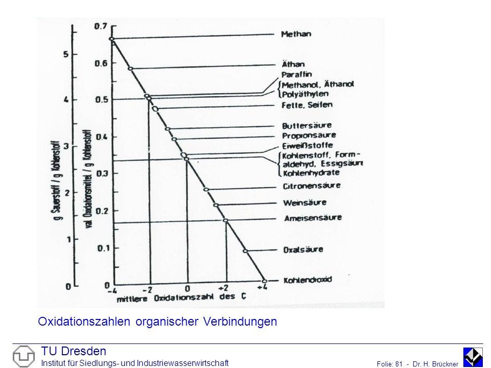 TU Dresden Institut für Siedlungs- und Industriewasserwirtschaft Folie: 81 - Dr. H. Brückner Oxidationszahlen organischer Verbindungen