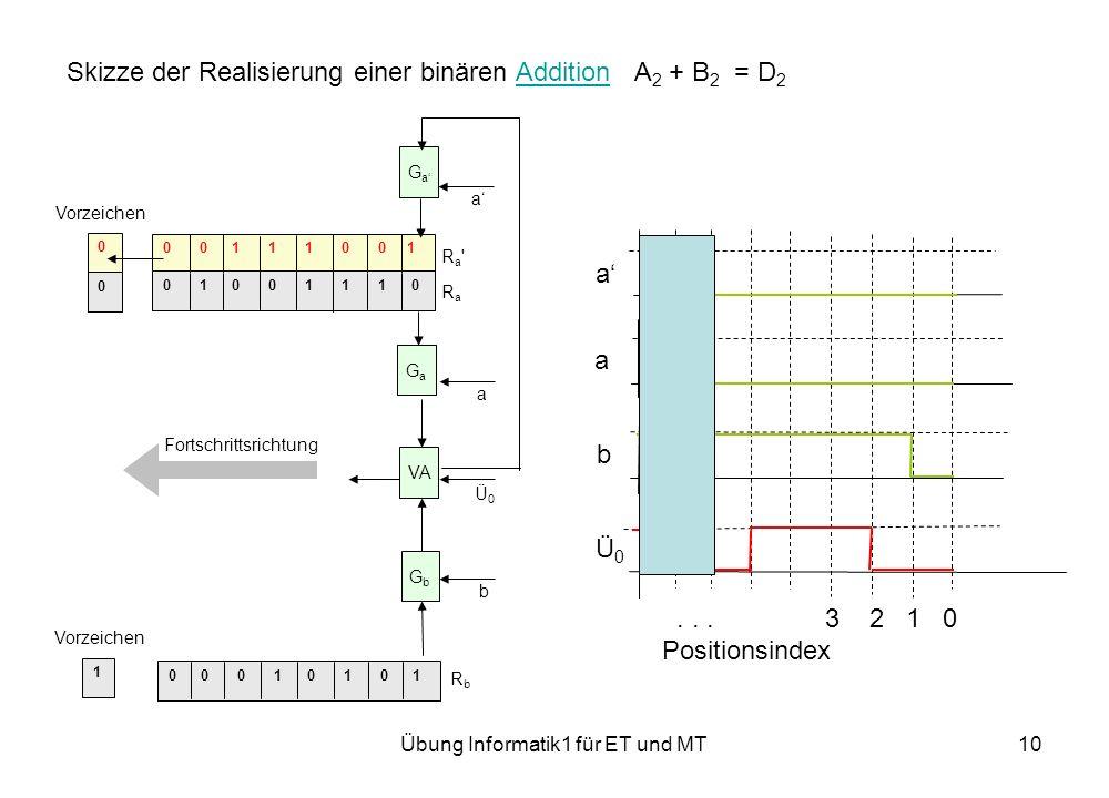 Übung Informatik1 für ET und MT10 Skizze der Realisierung einer binären Addition A 2 + B 2 = D 2Addition 0 0 0 1 0 1 0 1 0 0 1 1 1 0 0 1 0 1 0 0 1 1 1 0 0 0 1 Ra RaRa Ra RbRb Fortschrittsrichtung VA GaGa a GaGa a GbGb b Vorzeichen Ü0Ü0 a a b Ü0Ü0...