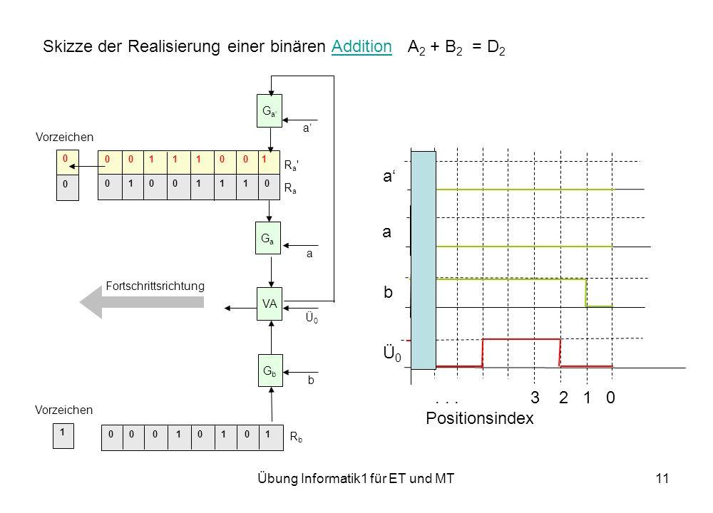 Übung Informatik1 für ET und MT11 Skizze der Realisierung einer binären Addition A 2 + B 2 = D 2Addition 0 0 0 1 0 1 0 1 0 0 1 1 1 0 0 1 0 1 0 0 1 1 1