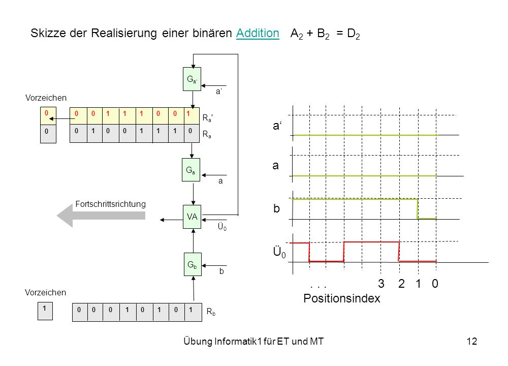 Übung Informatik1 für ET und MT12 Skizze der Realisierung einer binären Addition A 2 + B 2 = D 2Addition 0 0 0 1 0 1 0 1 0 0 1 1 1 0 0 1 0 1 0 0 1 1 1