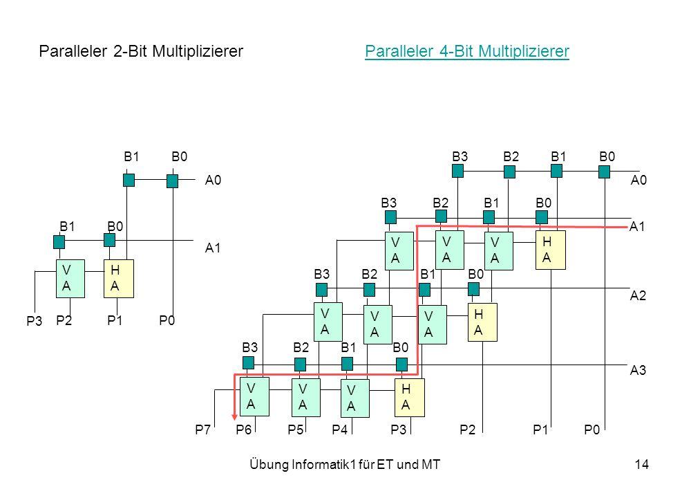 Übung Informatik1 für ET und MT14 Paralleler 2-Bit Multiplizierer Paralleler 4-Bit MultipliziererParalleler 4-Bit Multiplizierer B1 B0 B3 B2 B1 B0 A0 A0 B3 B2 B1 B0 B1 B0 A1 A1 B3 B2 B1 B0 A2 P2 P1 P0 B3 B2 B1 B0 A3 P7 P6 P5 P4 P3 P2 P1 P0 HAHA VAVA HAHA VAVA P3 VAVA VAVA VAVA HAHA VAVA VAVA VAVA VAVA VAVA HAHA