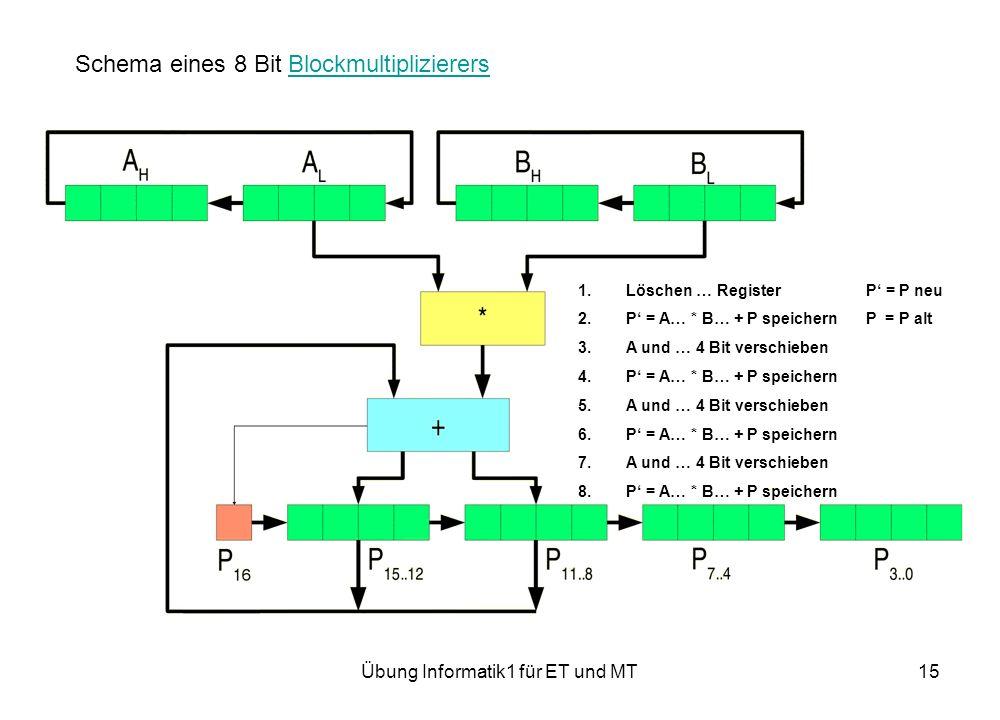 Übung Informatik1 für ET und MT15 1.Löschen … RegisterP = P neu 2.P = A… * B… + P speichernP = P alt 3.A und … 4 Bit verschieben 4.P = A… * B… + P speichern 5.A und … 4 Bit verschieben 6.P = A… * B… + P speichern 7.A und … 4 Bit verschieben 8.P = A… * B… + P speichern Schema eines 8 Bit BlockmultiplizierersBlockmultiplizierers
