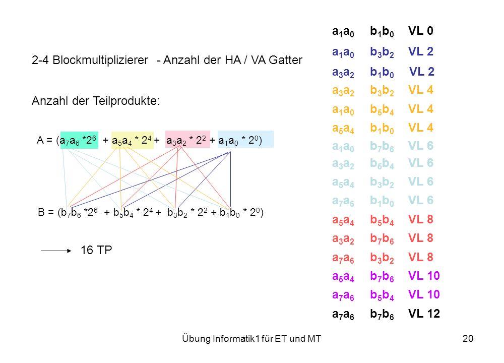 Übung Informatik1 für ET und MT20 2-4 Blockmultiplizierer - Anzahl der HA / VA Gatter Anzahl der Teilprodukte: A = (a 7 a 6 *2 6 + a 5 a 4 * 2 4 + a 3